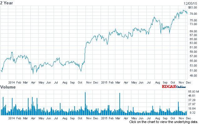 Visa - graf vývoje za poslední 2 roky
