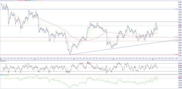 NOKIA daily chart (US non domescil market)