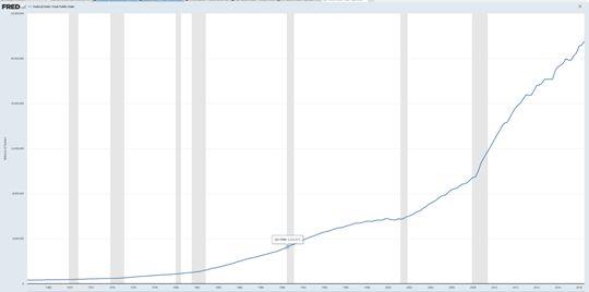 US celkový veřejný dluh - Source: https://fred.stlouisfed.org