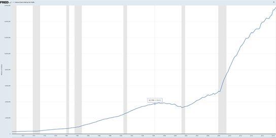 US Celkový veřejný dluh držený rezidenty - Source: https://fred.stlouisfed.org