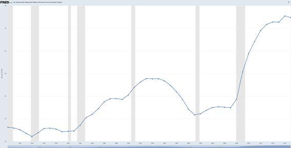 Podíl US Total Public Debt na US GDP - Source: https://fred.stlouisfed.org