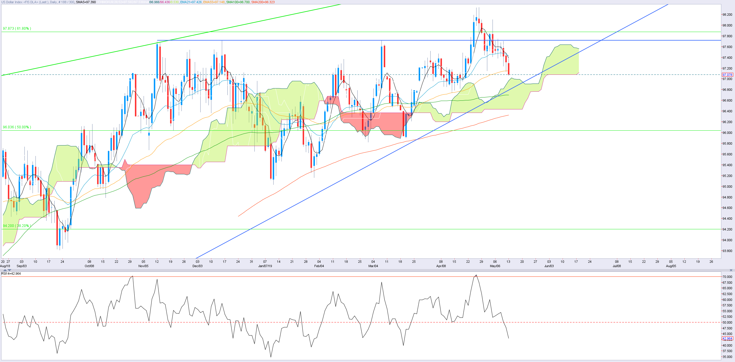 1305dxy