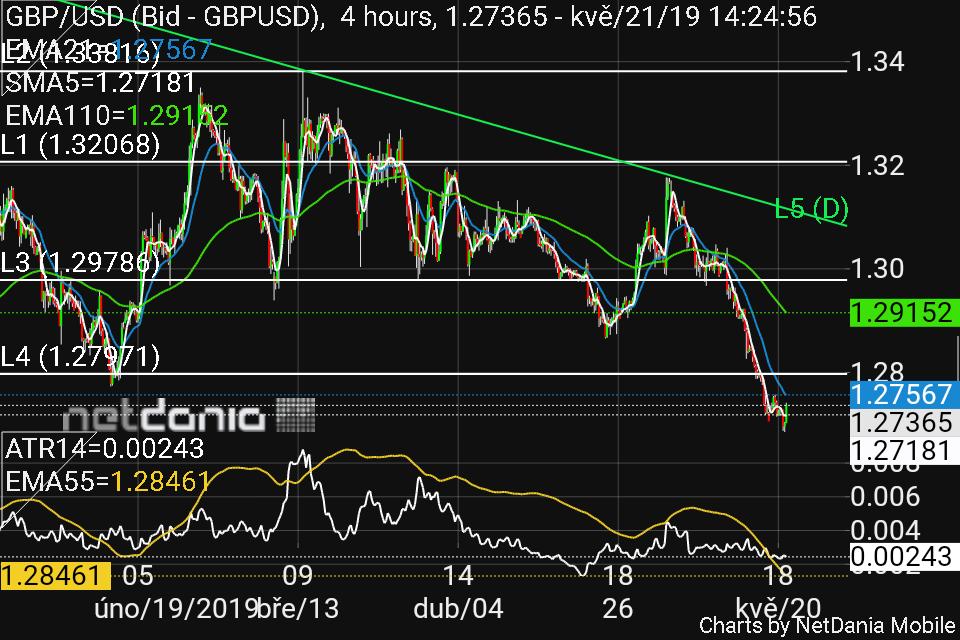 GBP-USD 210519