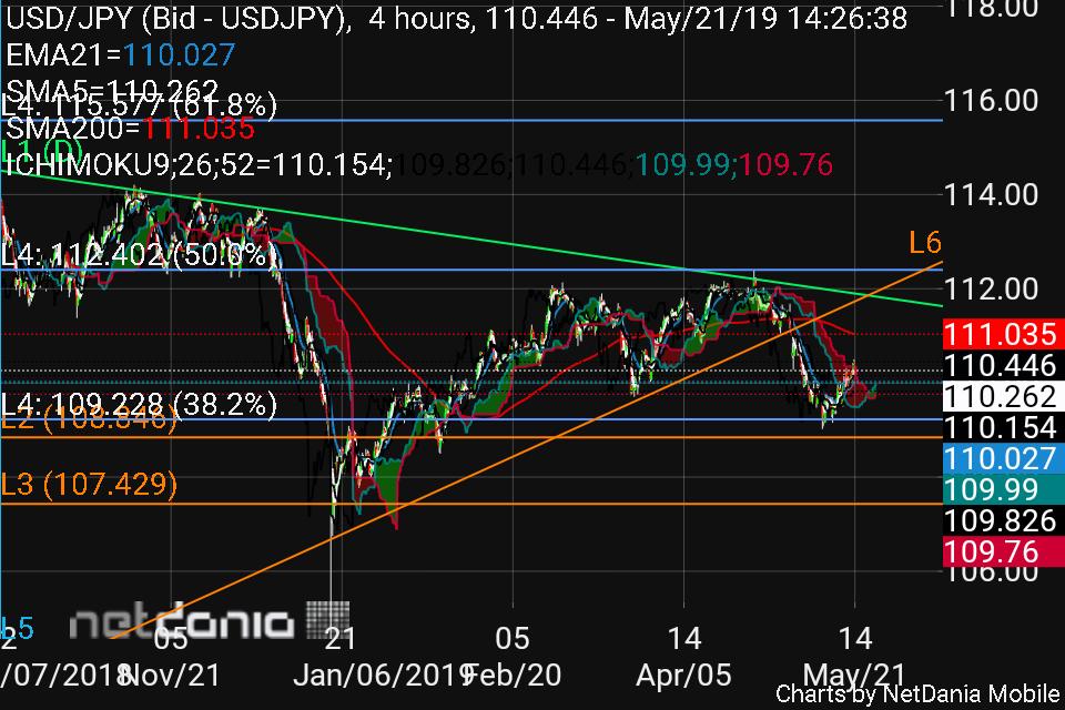 USD-JPY, 210519