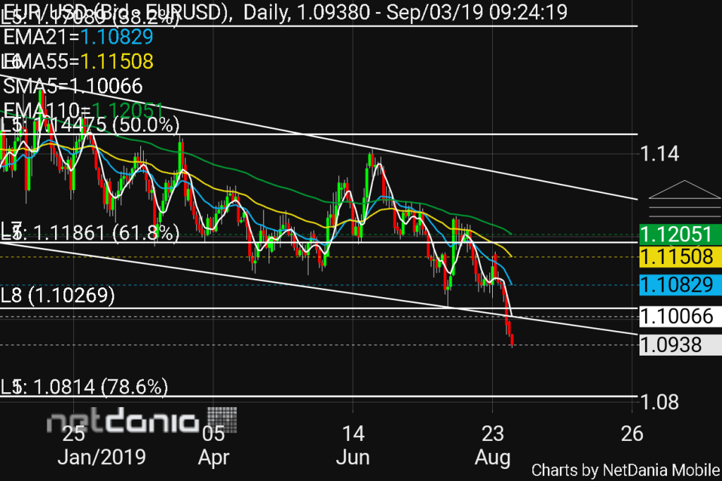 chart - EUR USD
