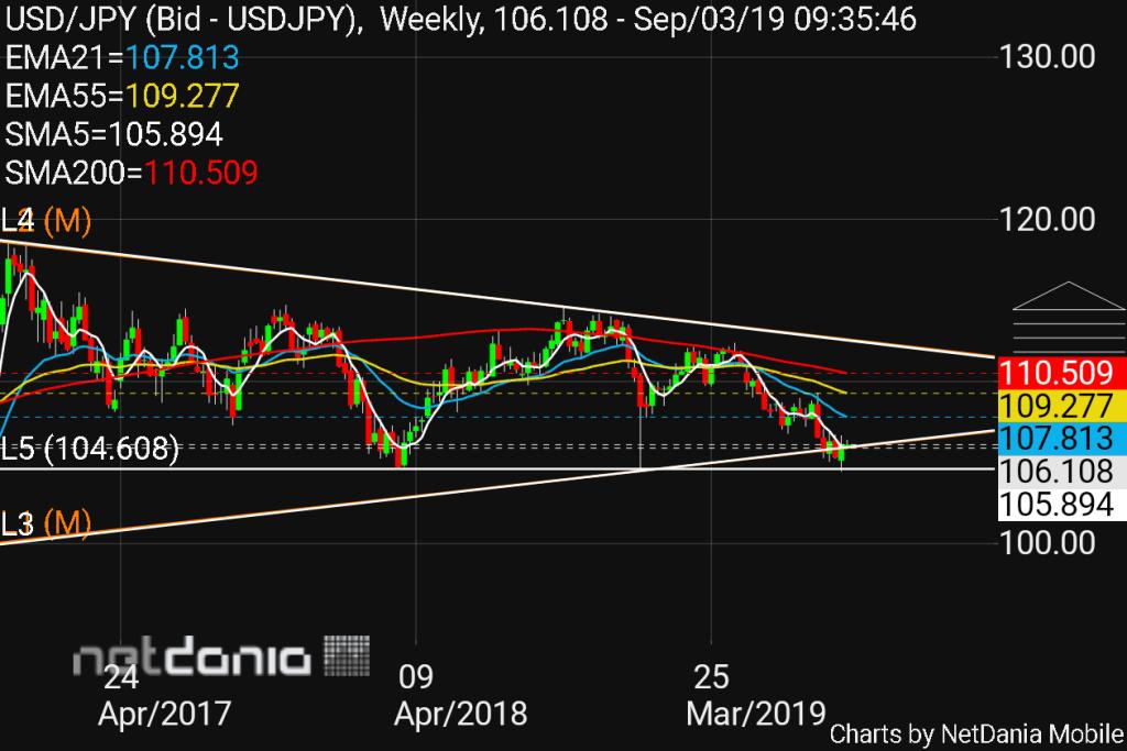 chart USD JPY